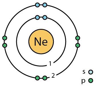 10_neon_(Ne)_Bohr_model.png